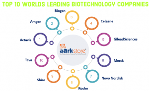 top 10 biotech companies blog