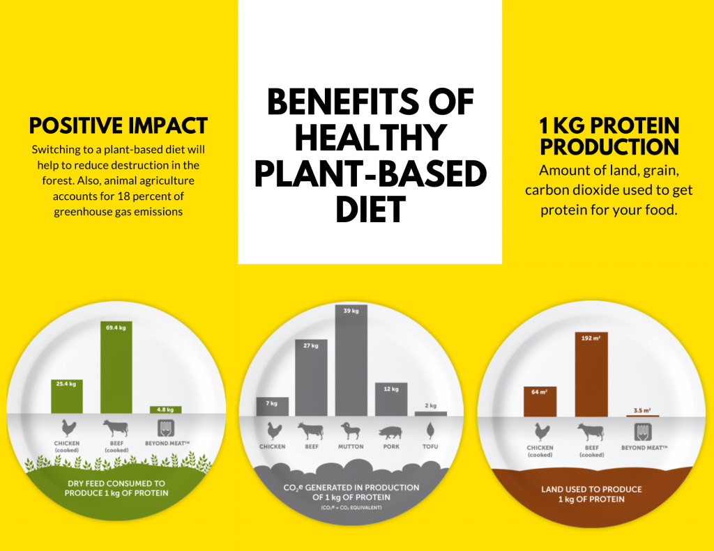 Plant based diet positive impact.